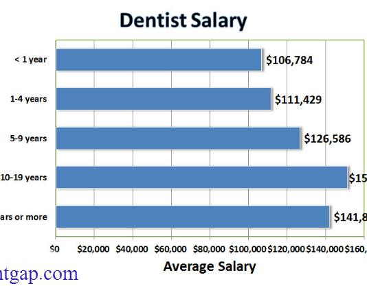 How much does a Dentist make