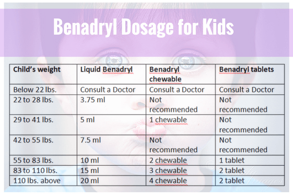 Benadryl Dosage For Kids By Weight With Chart
